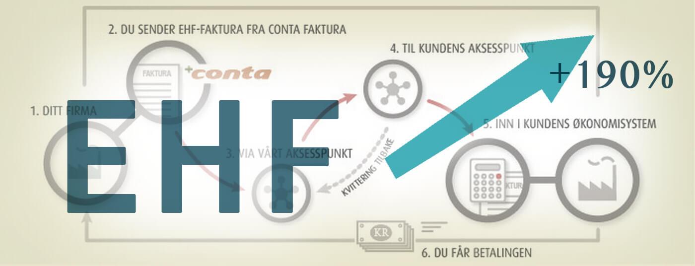 EHF med graf som går oppover