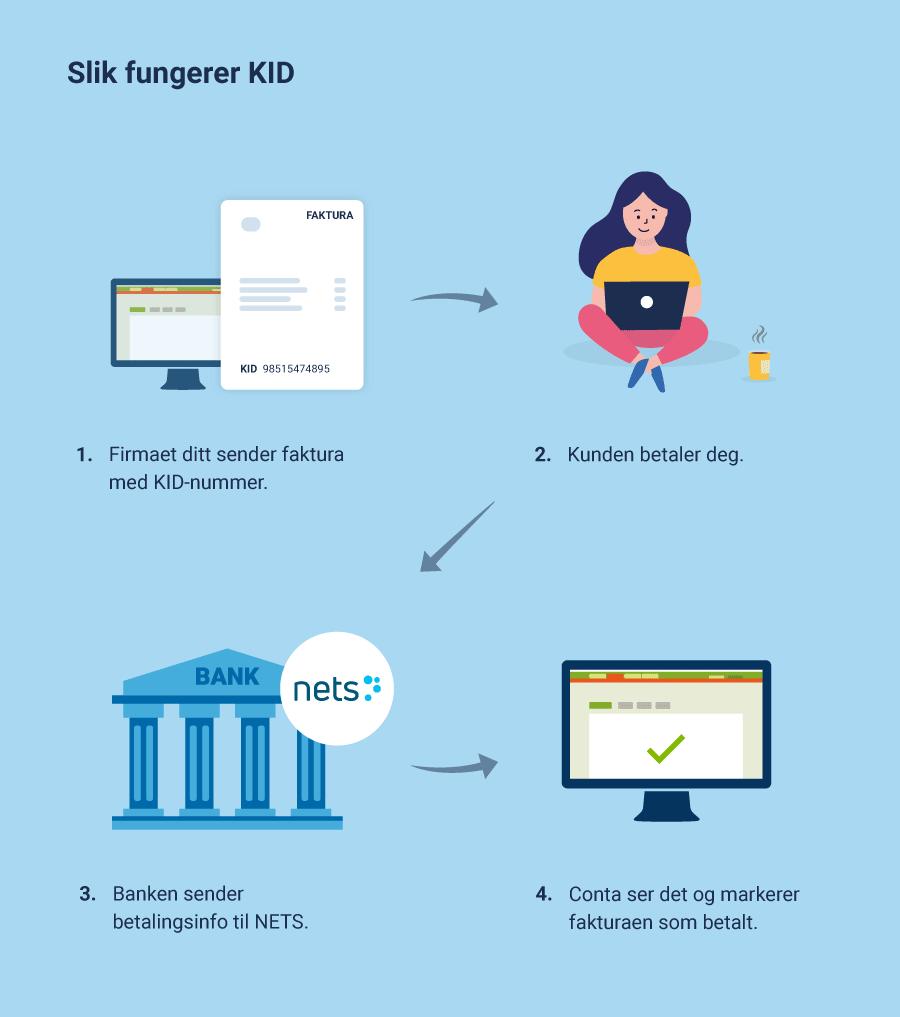 Slik fungerer KID når du bruker Conta. Firmaet sender faktura med KID-nummer, kunden betaler og Conta markerer fakturaen som betalt. Det bokføres i regnskapet.